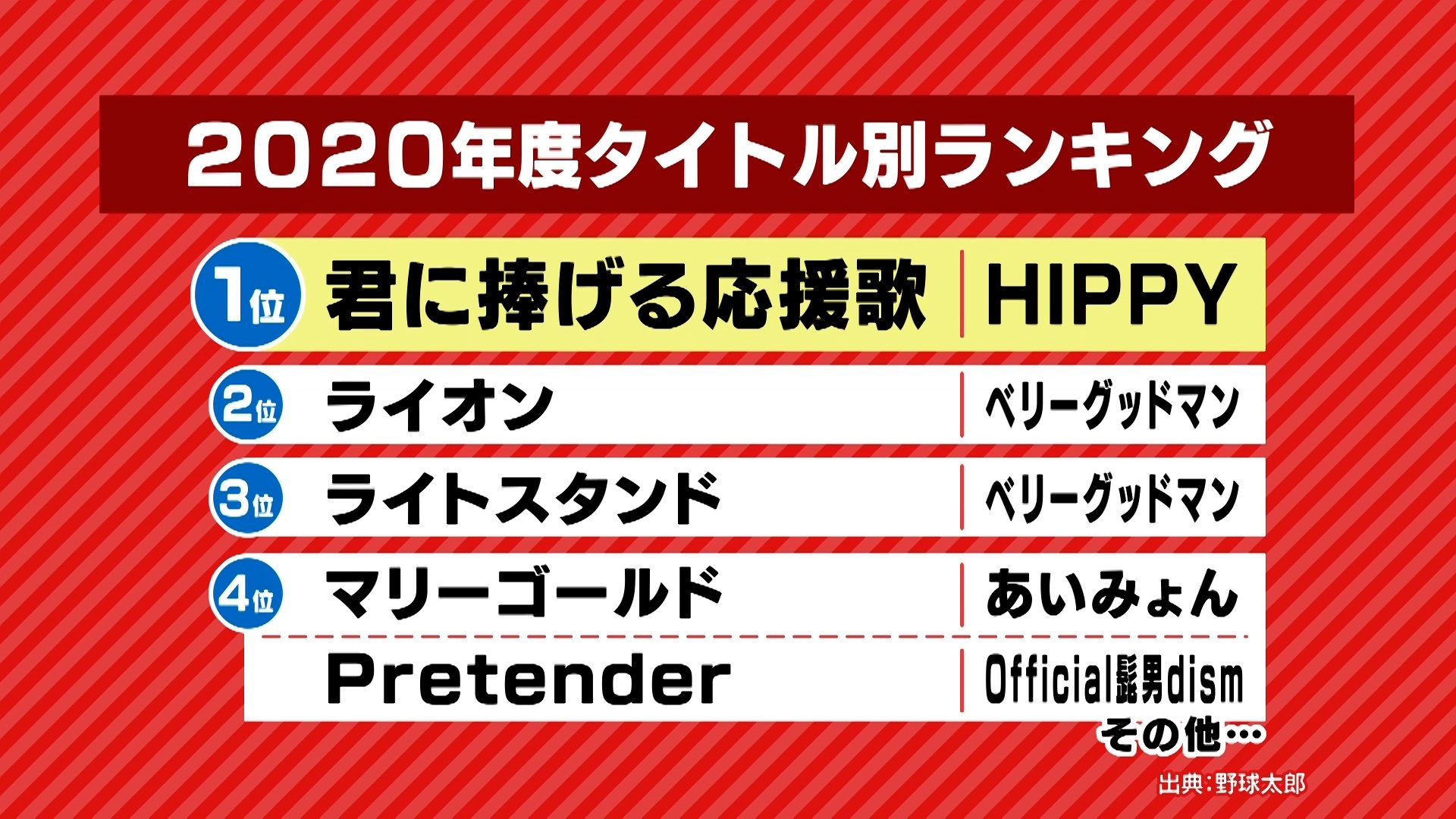 2020年度タイトル別登場曲ランキング(出展:野球太郎)